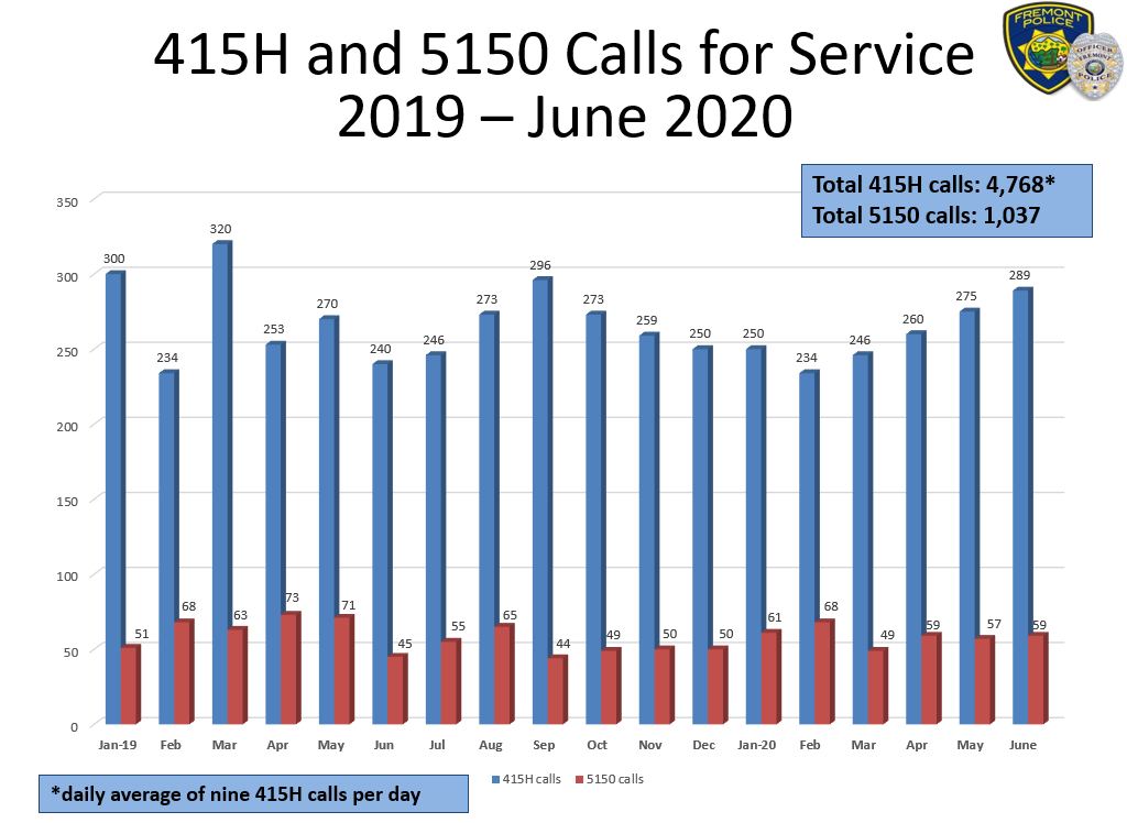 415H and 5150 calls in 2019