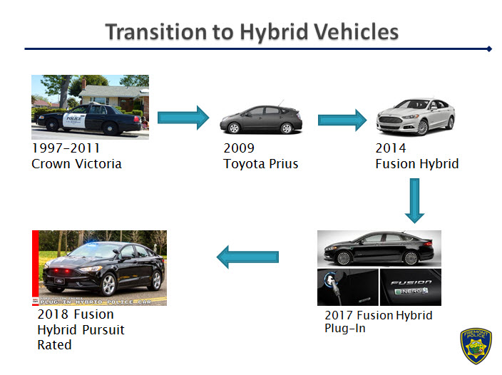 Road Map on Transition to Hybrid Vehicles